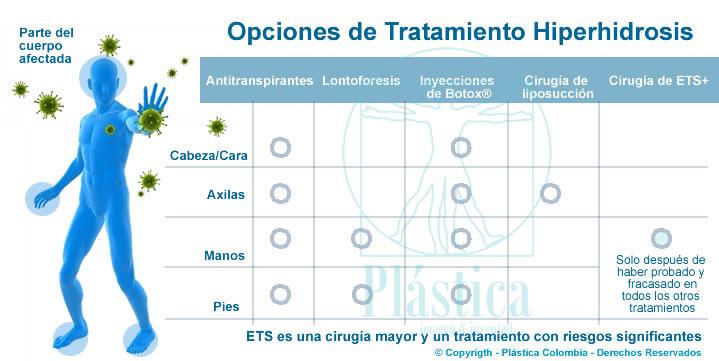 opciones hiperhidrosis